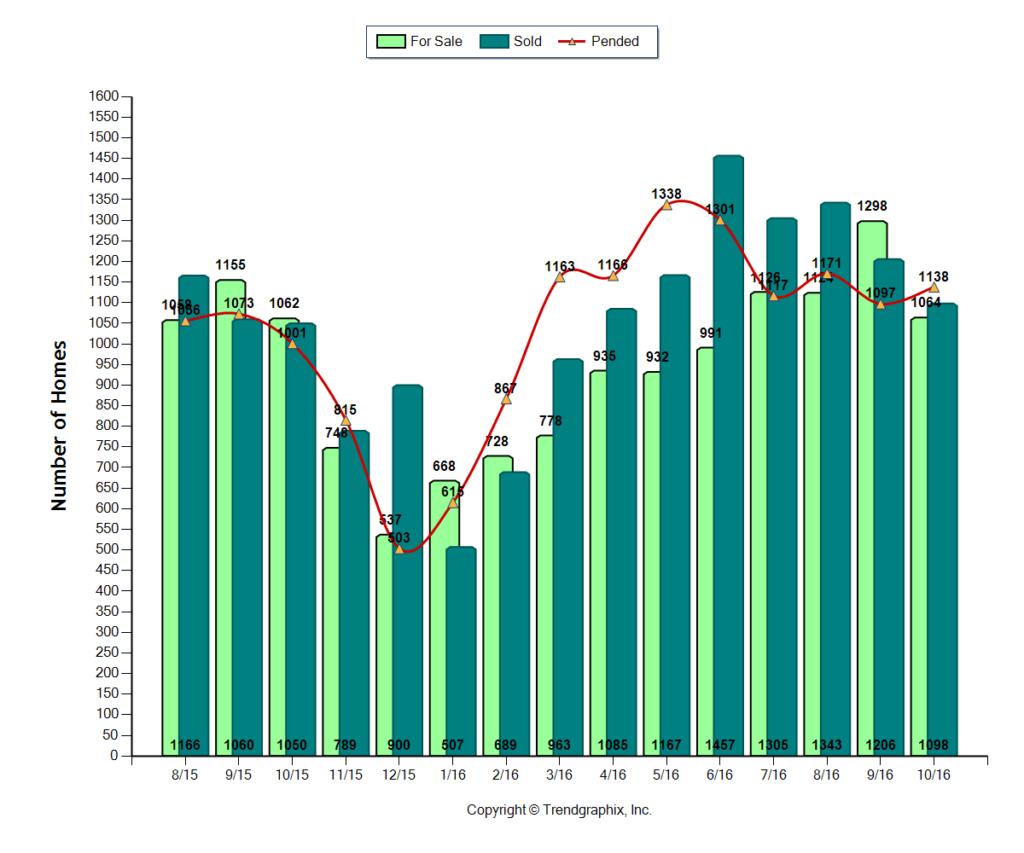 Metro-Seattle-Real-Estate-Stats